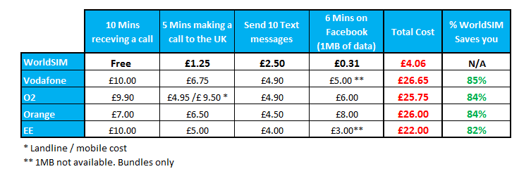 what know about travelling with your phone roaming charges