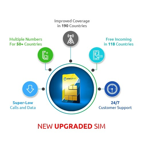 WorldSIM International SIM Card 2
